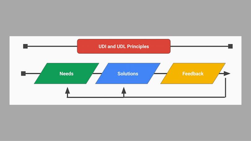 Universal design for learning framework